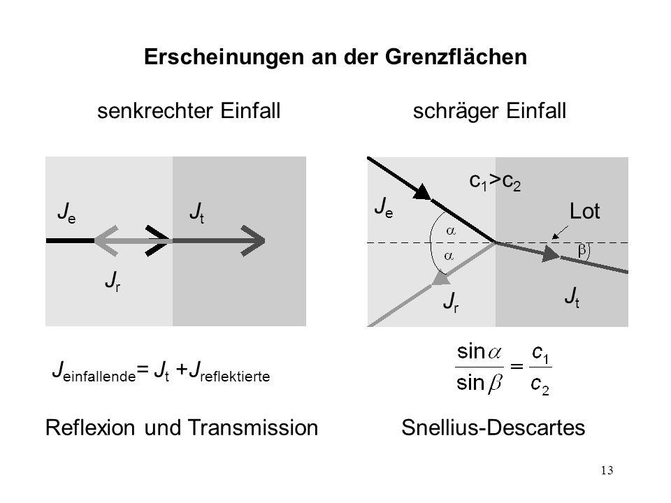13 Erscheinungen an der Grenzflächen Reflexion und TransmissionSnellius-Descartes schräger Einfallsenkrechter Einfall JeJe JrJr JtJt J einfallende = J
