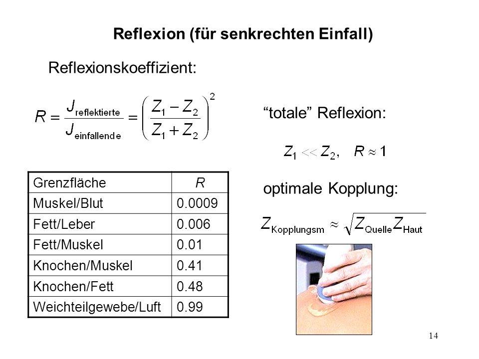 14 Reflexion (für senkrechten Einfall) Reflexionskoeffizient: totale Reflexion: optimale Kopplung: GrenzflächeR Muskel/Blut0.0009 Fett/Leber0.006 Fett