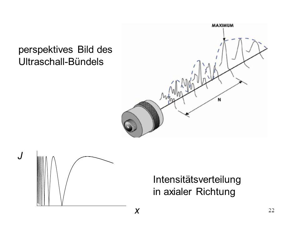 22 perspektives Bild des Ultraschall-Bündels Intensitätsverteilung in axialer Richtung J x