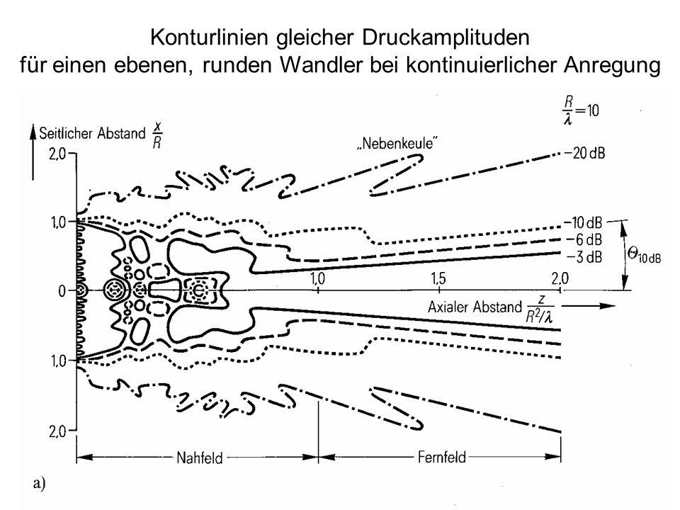 23 Konturlinien gleicher Druckamplituden für einen ebenen, runden Wandler bei kontinuierlicher Anregung