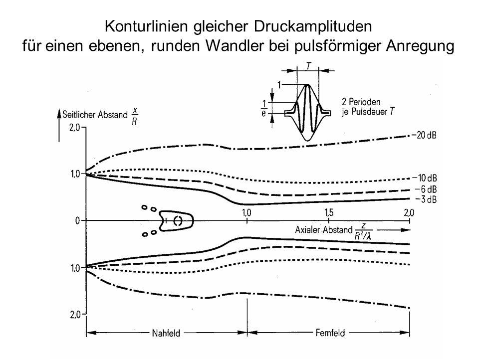 24 Konturlinien gleicher Druckamplituden für einen ebenen, runden Wandler bei pulsförmiger Anregung