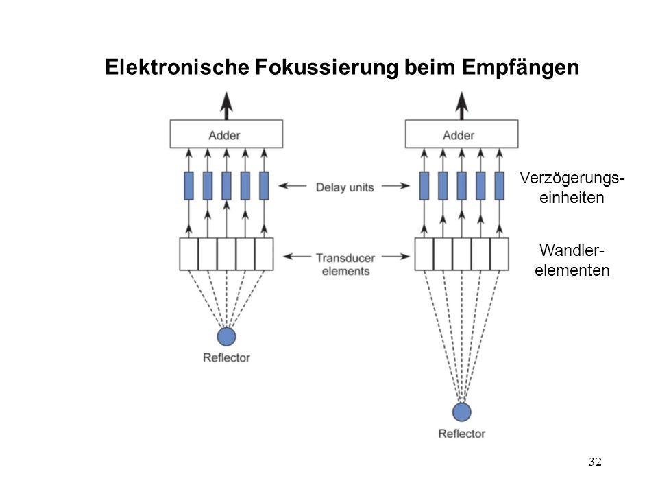 32 Elektronische Fokussierung beim Empfängen Wandler- elementen Verzögerungs- einheiten