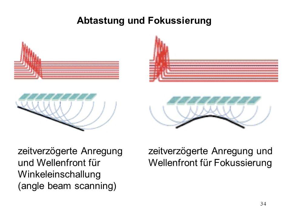 34 Abtastung und Fokussierung zeitverzögerte Anregung und Wellenfront für Winkeleinschallung (angle beam scanning) zeitverzögerte Anregung und Wellenf