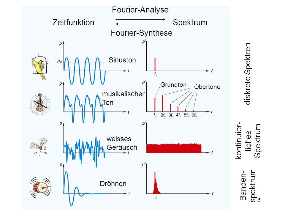 5 ZeitfunktionSpektrum Sinuston Grundton Obertöne musikalischer Ton weisses Geräusch Dröhnen diskrete Spektren kontinuier- liches Spektrum Banden- spe