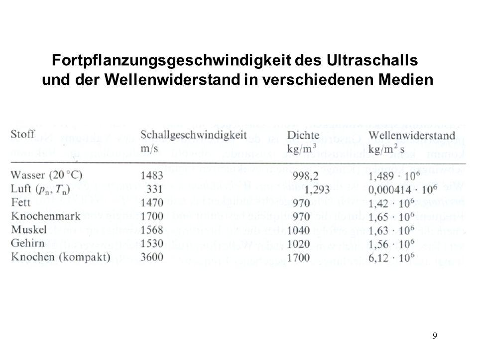 20 Charakteristiken der Ultraschall-Impulse Transducer/Umwandler: Sender und Empfänger dieselbe Einheit zeitliche Trennung – anstatt der kontinuierlichen Welle nur Impulse Impulsdauer Ultraschallfrequenz Wiederholungszeit der Impulse Fortpflanzungs- geschwindigkeit von US Impulswiederholungs- frequenz