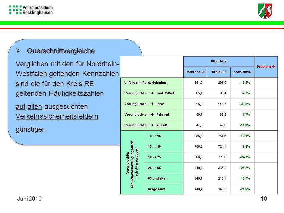 Querschnittvergleiche Verglichen mit den für Nordrhein- Westfalen geltenden Kennzahlen sind die für den Kreis RE geltenden Häufigkeitszahlen auf allen