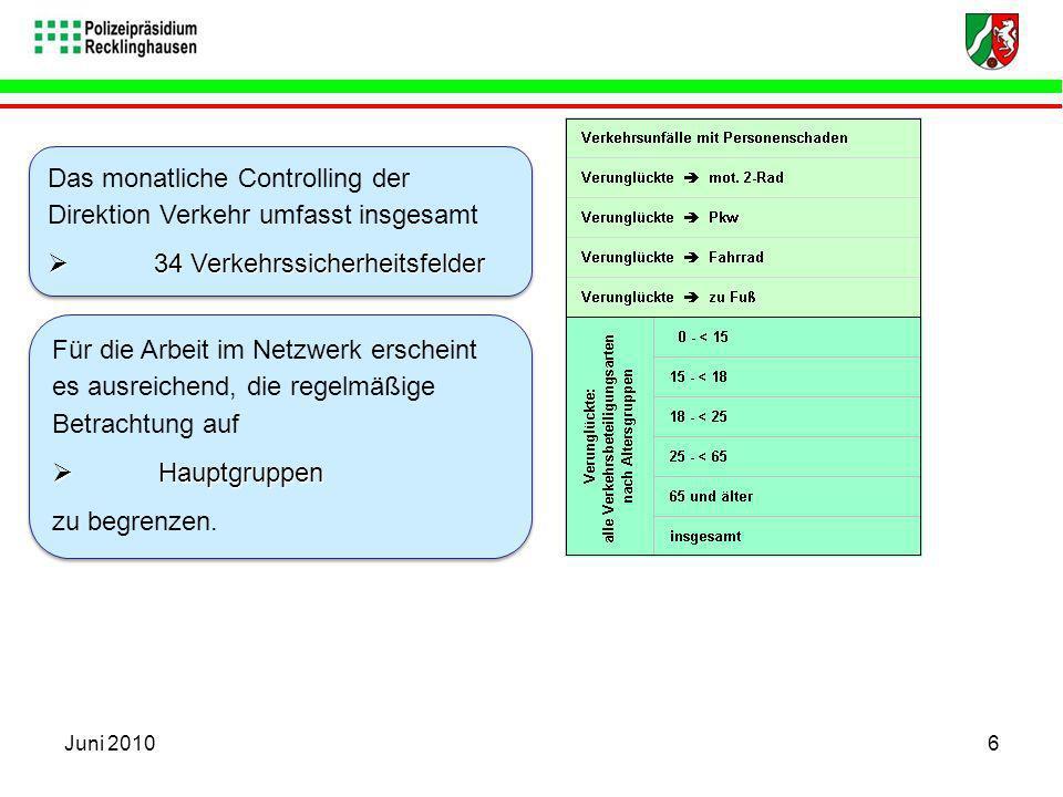 Das monatliche Controlling der Direktion Verkehr umfasst insgesamt 34 Verkehrssicherheitsfelder 34 Verkehrssicherheitsfelder Das monatliche Controllin