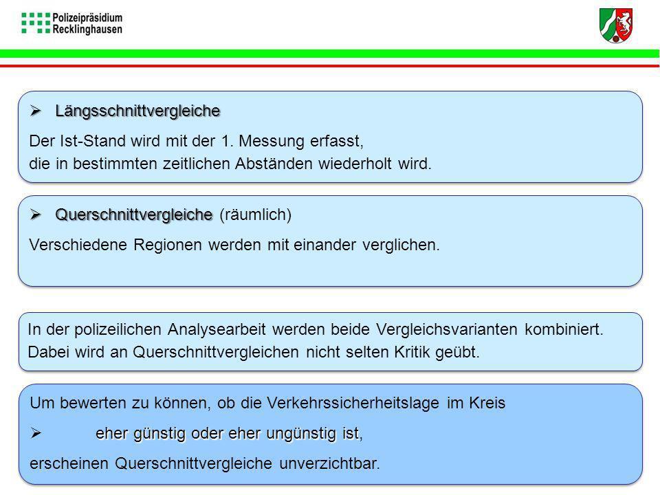 Längsschnittvergleiche Gegenüber 2008 sind im Kreis Recklinghausen in 2009 in allen Hauptgruppen die Unfall- / Verunglücktenzahlen zurück gegangen.