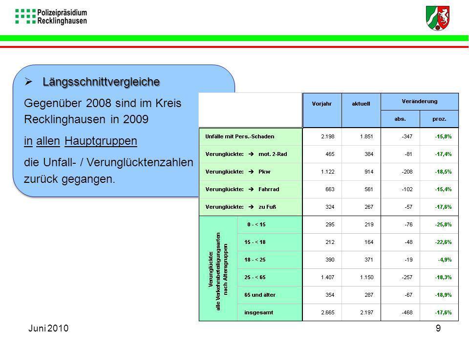 Längsschnittvergleiche Gegenüber 2008 sind im Kreis Recklinghausen in 2009 in allen Hauptgruppen die Unfall- / Verunglücktenzahlen zurück gegangen. Lä