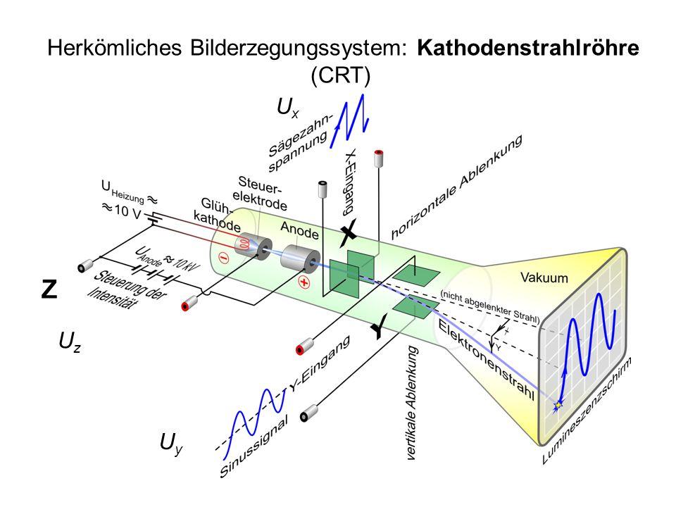 2 Herkömliches Bilderzegungssystem: Kathodenstrahlröhre (CRT) UxUx UzUz UyUy Z