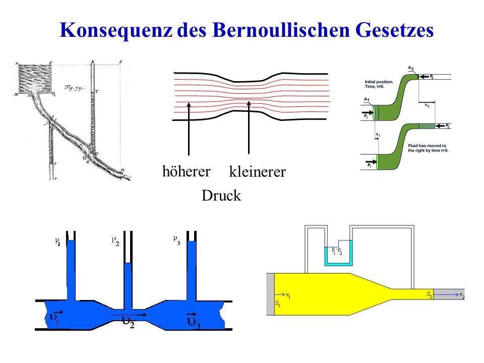 Konsequenz des Bernoullischen Gesetzes höherer kleinerer Druck