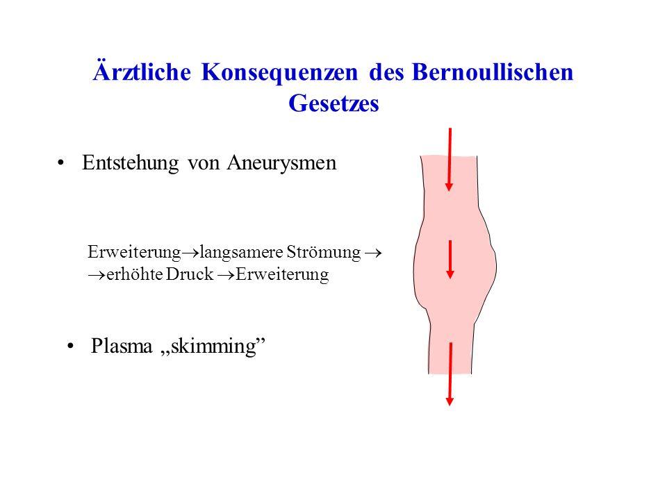 Ärztliche Konsequenzen des Bernoullischen Gesetzes Entstehung von Aneurysmen Plasma skimming Erweiterung langsamere Strömung erhöhte Druck Erweiterung