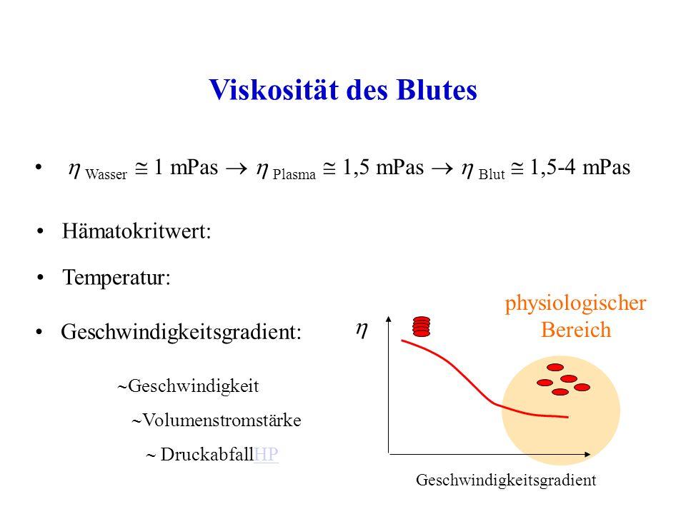 Viskosität des Blutes Wasser 1 mPas Plasma 1,5 mPas Blut 1,5-4 mPas Hämatokritwert: Temperatur: Geschwindigkeitsgradient: Geschwindigkeitsgradient physiologischer Bereich Geschwindigkeit Volumenstromstärke DruckabfallHPHP