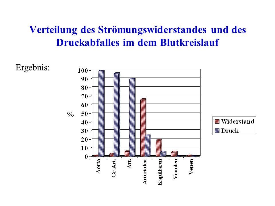 Verteilung des Strömungswiderstandes und des Druckabfalles im dem Blutkreislauf Ergebnis: