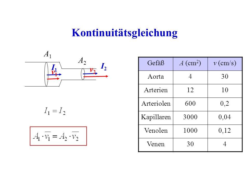 Kontinuitätsgleichung I1I1 A1A1 A2A2 I2I2 v1v1 v2v2 GefäßA (cm 2 )v (cm/s) Aorta430 Arterien1210 Arteriolen6000,2 Kapillaren30000,04 Venolen10000,12 Venen304