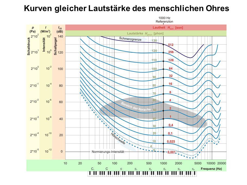 11 Kurven gleicher Lautstärke des menschlichen Ohres