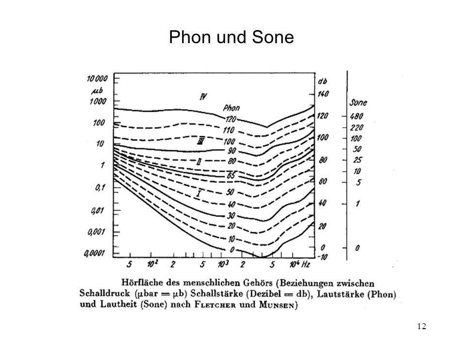 12 Phon und Sone