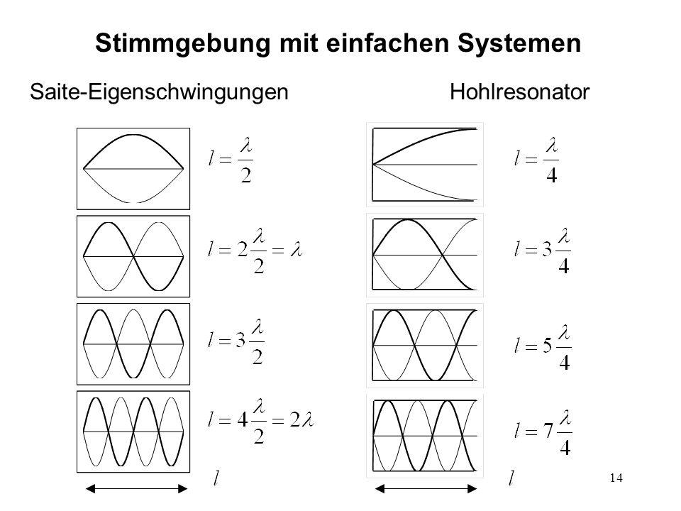 14 Stimmgebung mit einfachen Systemen Saite-EigenschwingungenHohlresonator
