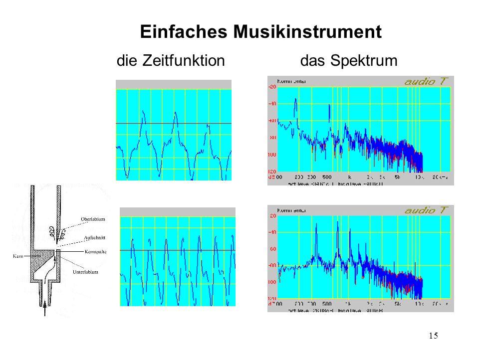 15 die Zeitfunktiondas Spektrum Einfaches Musikinstrument