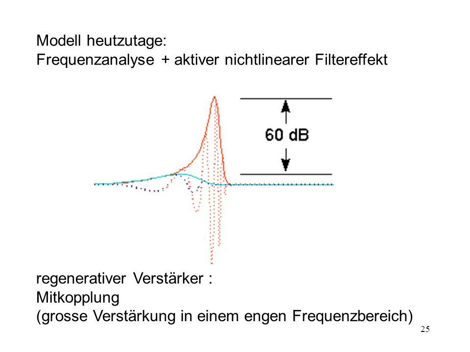 25 regenerativer Verstärker : Mitkopplung (grosse Verstärkung in einem engen Frequenzbereich) Modell heutzutage: Frequenzanalyse + aktiver nichtlinear