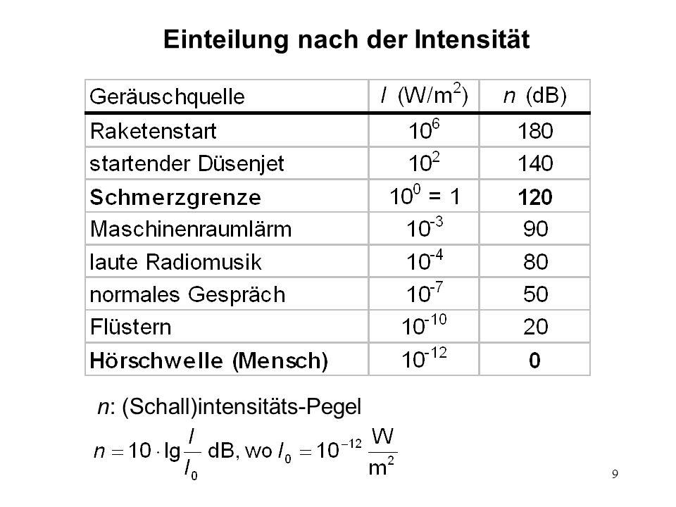 10 Weber-Fechner Gesetz: Psychophysikalische Gesetze Wie hängt die Lautstärke (Empfindungsstärke) von der Intensität (Reizstärke) ab.