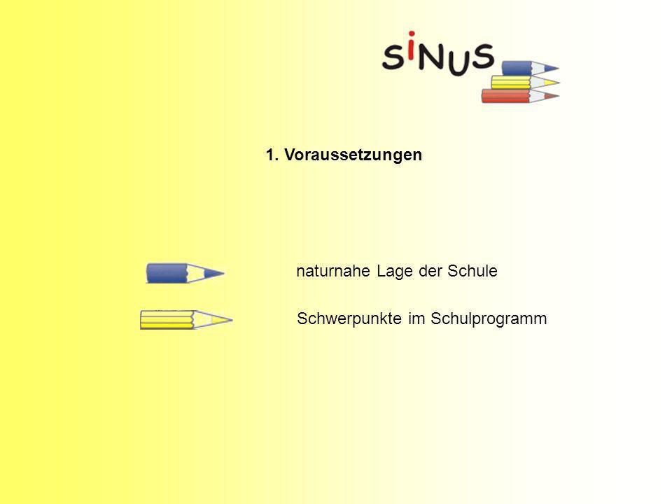 1. Voraussetzungen naturnahe Lage der Schule Schwerpunkte im Schulprogramm