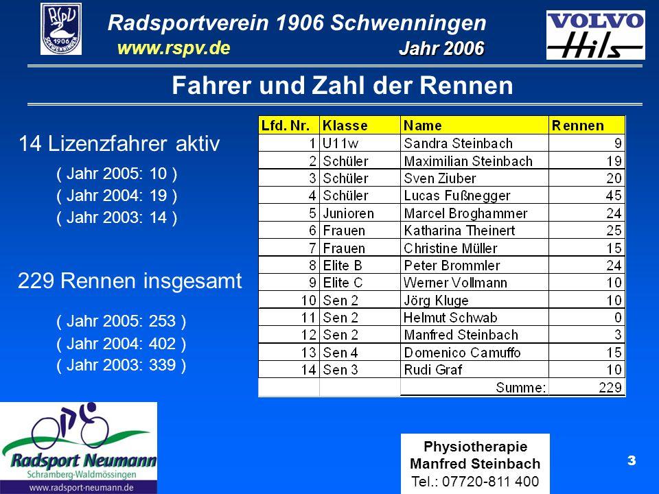 Radsportverein 1906 Schwenningen Jahr 2006 www.rspv.de Physiotherapie Manfred Steinbach Tel.: 07720-811 400 3 Fahrer und Zahl der Rennen 14 Lizenzfahr