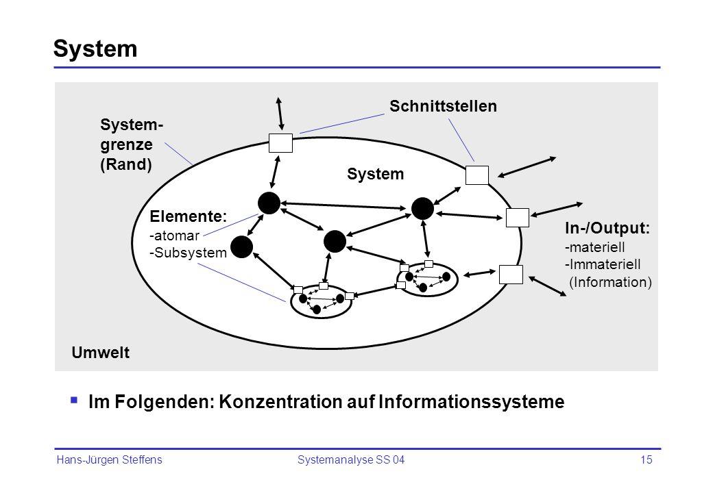 Hans-Jürgen Steffens Systemanalyse SS 0415 System Umwelt System- grenze (Rand) Elemente: -atomar -Subsystem Schnittstellen In-/Output: -materiell -Imm