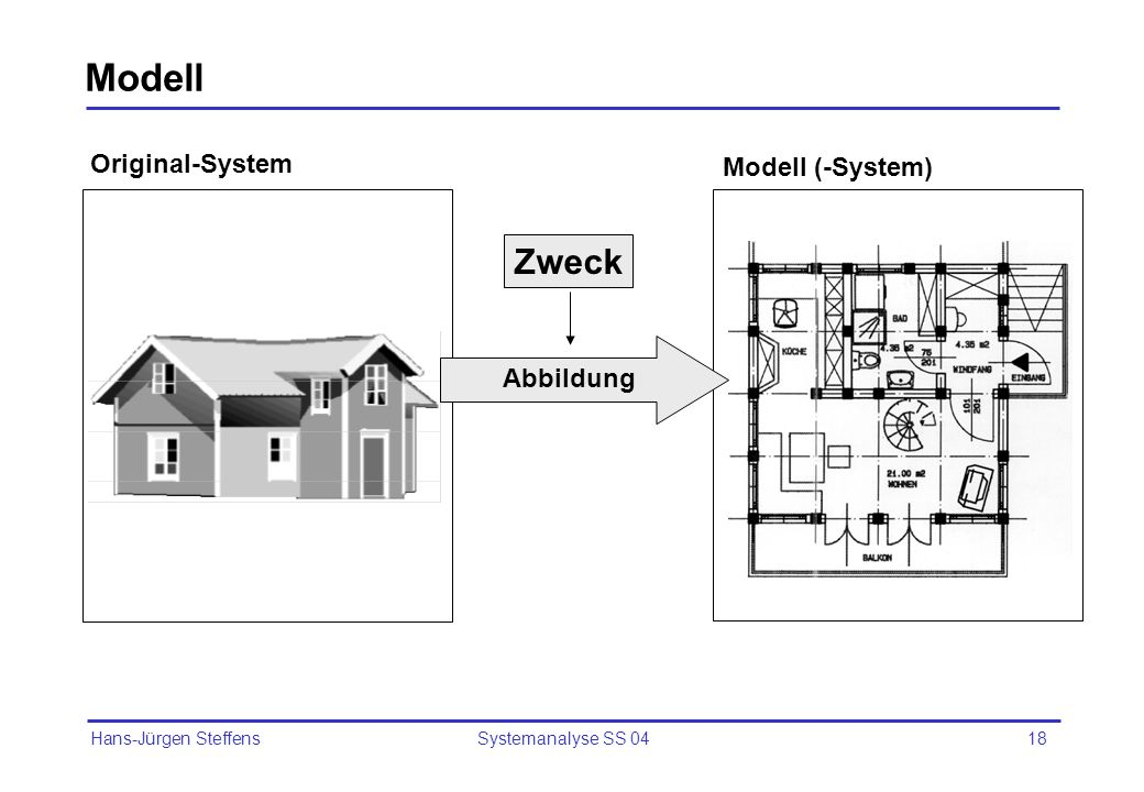 Hans-Jürgen Steffens Systemanalyse SS 0418 Modell Original-System Modell (-System) Zweck Abbildung