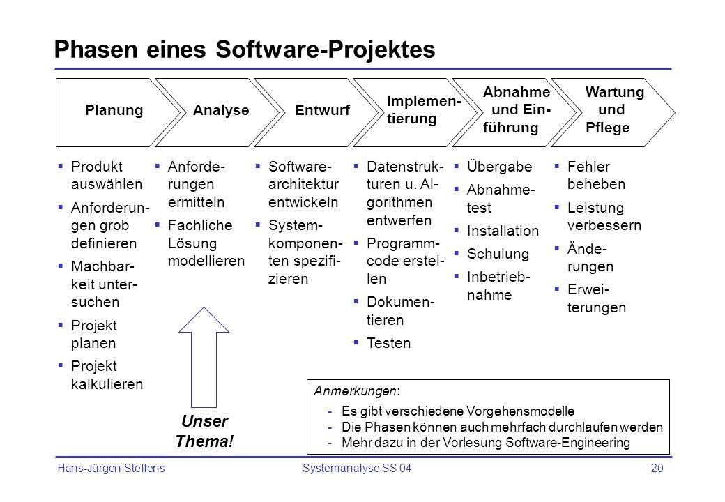 Hans-Jürgen Steffens Systemanalyse SS 0420 Phasen eines Software-Projektes PlanungAnalyseEntwurf Implemen- tierung Abnahme und Ein- führung Wartung un