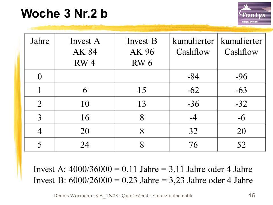 Dennis Wörmann - KB_1N03 - Quartester 4 - Finanzmathematik15 Woche 3 Nr.2 b JahreInvest A AK 84 RW 4 Invest B AK 96 RW 6 kumulierter Cashflow 0-84-96