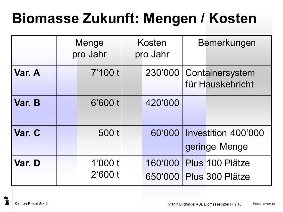 Kanton Basel-Stadt Martin Lüchinger AUE Biomassegipfel 17.9.10 Folie 10 von 15 Biomasse Zukunft: Mengen / Kosten Menge pro Jahr Kosten pro Jahr Bemerk