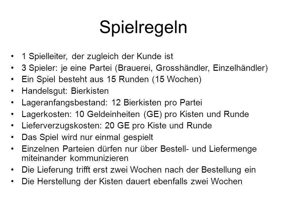 Spielregeln 1 Spielleiter, der zugleich der Kunde ist 3 Spieler: je eine Partei (Brauerei, Grosshändler, Einzelhändler) Ein Spiel besteht aus 15 Runde