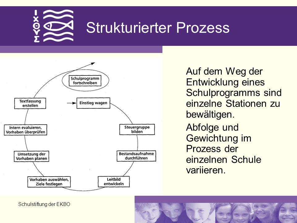 Schulstiftung der EKBO Strukturierter Prozess Auf dem Weg der Entwicklung eines Schulprogramms sind einzelne Stationen zu bewältigen. Abfolge und Gewi