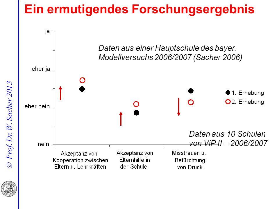 Prof. Dr. W. Sacher 2013 Ein ermutigendes Forschungsergebnis Daten aus einer Hauptschule des bayer. Modellversuchs 2006/2007 (Sacher 2006) Daten aus 1