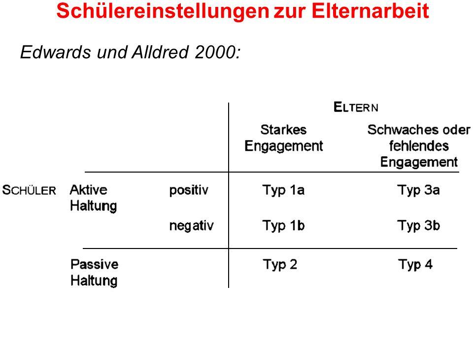 Schülereinstellungen zur Elternarbeit Edwards und Alldred 2000: