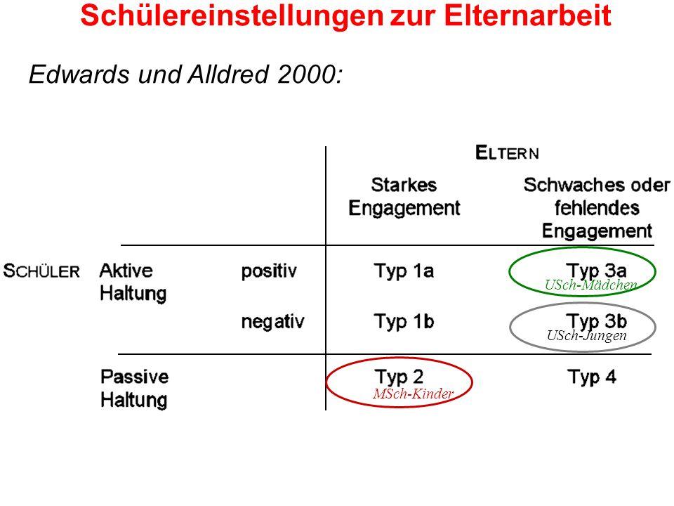 MSch-Kinder USch-Mädchen USch-Jungen Schülereinstellungen zur Elternarbeit Edwards und Alldred 2000: