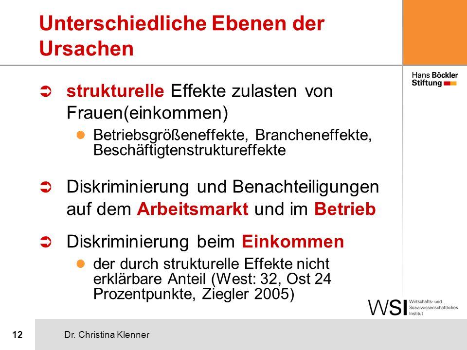 Dr. Christina Klenner12 Unterschiedliche Ebenen der Ursachen Ü strukturelle Effekte zulasten von Frauen(einkommen) l Betriebsgrößeneffekte, Branchenef