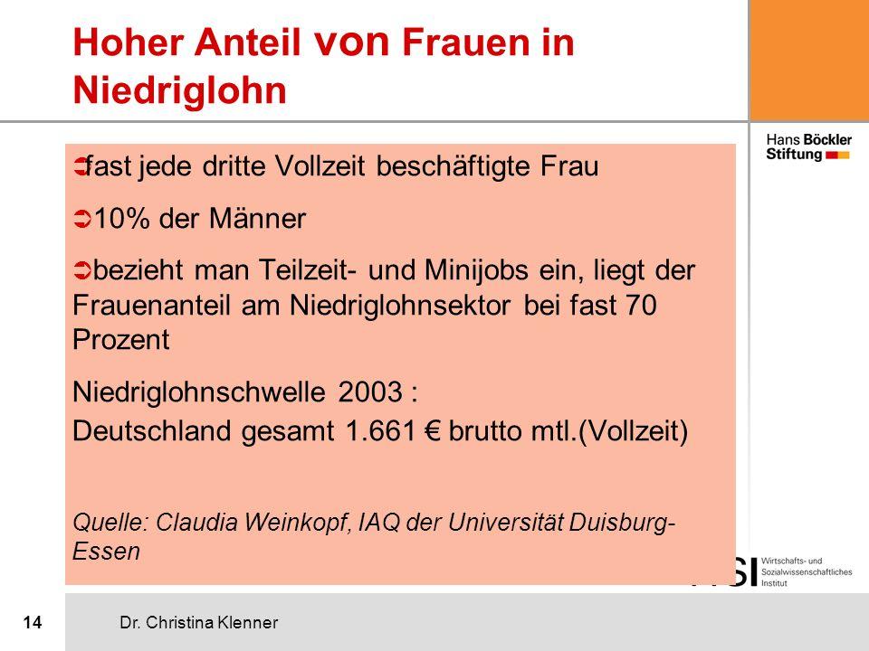 Dr. Christina Klenner14 Hoher Anteil von Frauen in Niedriglohn Ü fast jede dritte Vollzeit beschäftigte Frau Ü 10% der Männer Ü bezieht man Teilzeit-