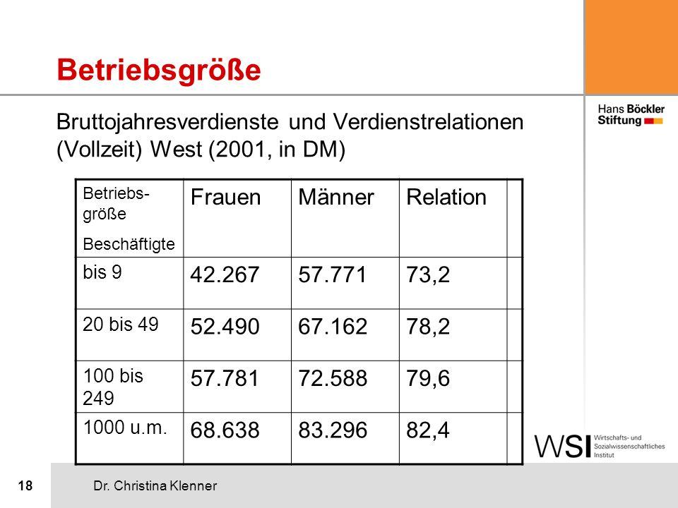 Dr. Christina Klenner18 Bruttojahresverdienste und Verdienstrelationen (Vollzeit) West (2001, in DM) Betriebs- größe Beschäftigte FrauenMännerRelation