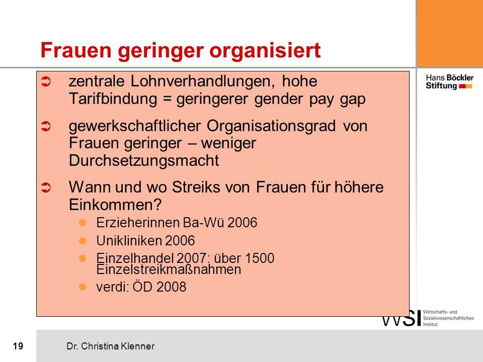 Dr. Christina Klenner19 Frauen geringer organisiert Ü zentrale Lohnverhandlungen, hohe Tarifbindung = geringerer gender pay gap Ü gewerkschaftlicher O
