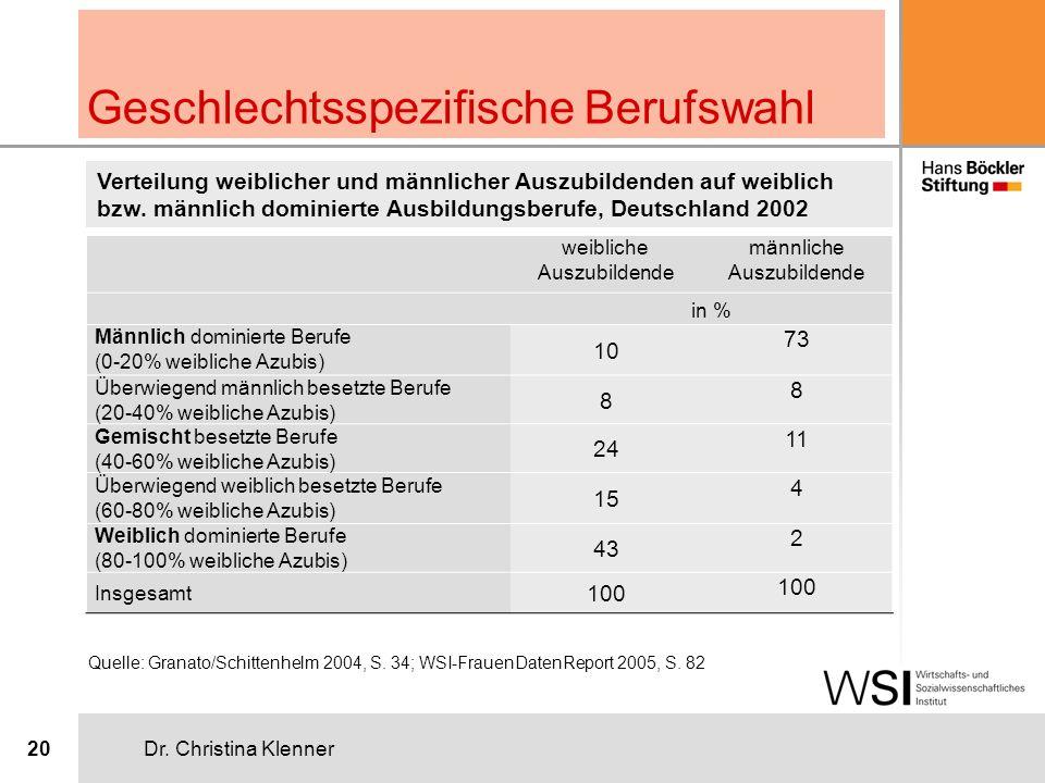 Dr. Christina Klenner20 Geschlechtsspezifische Berufswahl weibliche Auszubildende männliche Auszubildende Männlich dominierte Berufe (0-20% weibliche