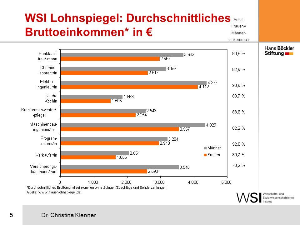 Dr. Christina Klenner5 WSI Lohnspiegel: Durchschnittliches Bruttoeinkommen* in Anteil Frauen-/ Männer- einkommen