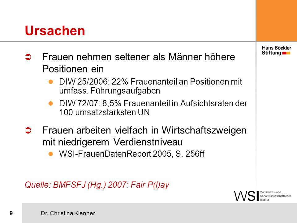 Dr. Christina Klenner9 Ursachen Ü Frauen nehmen seltener als Männer höhere Positionen ein l DIW 25/2006: 22% Frauenanteil an Positionen mit umfass. Fü