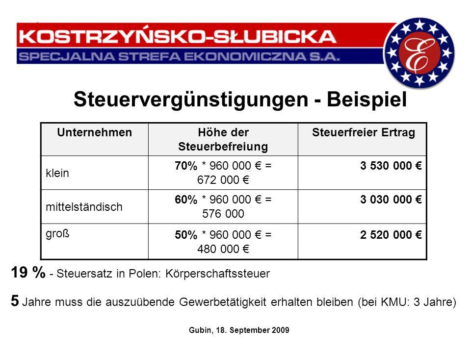 Steuervergünstigungen - Beispiel Gubin, 18. September 2009 UnternehmenHöhe der Steuerbefreiung Steuerfreier Ertrag klein 70% * 960 000 = 672 000 3 530