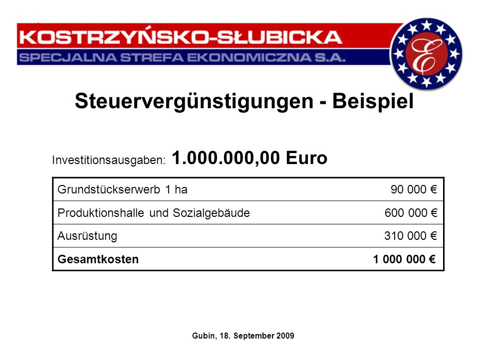Steuervergünstigungen - Beispiel Investitionsausgaben: 1.000.000,00 Euro Gubin, 18. September 2009 Grundstückserwerb 1 ha 90 000 Produktionshalle und