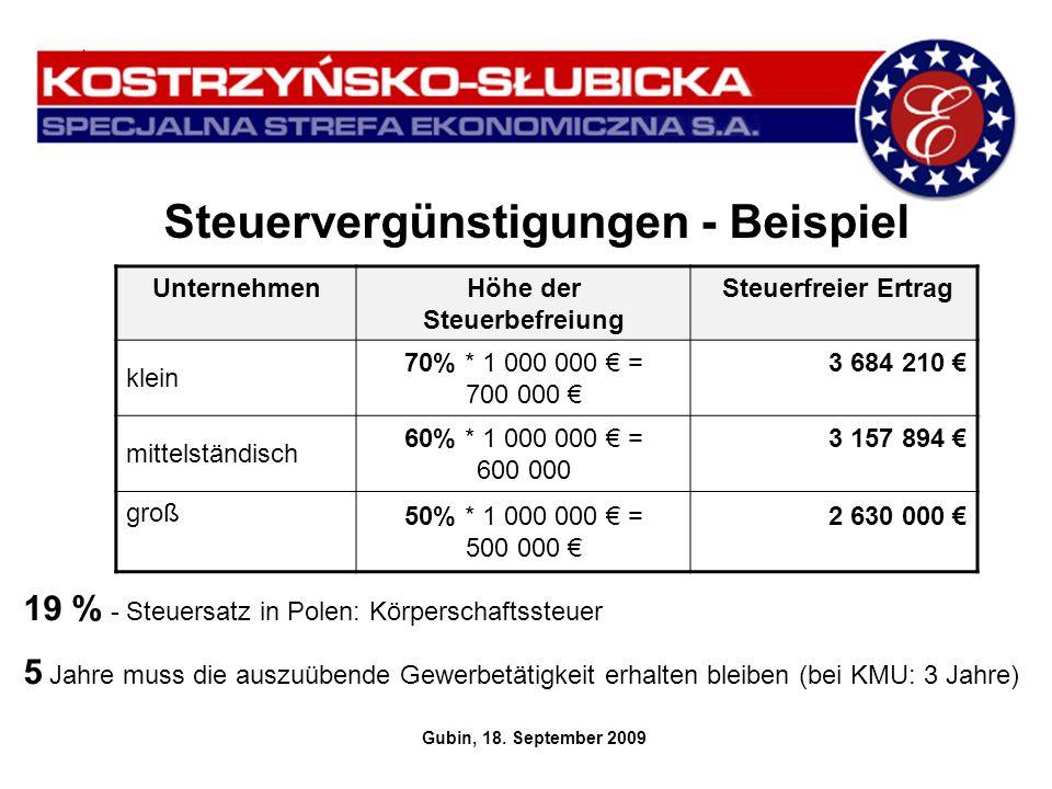 Steuervergünstigungen - Beispiel Gubin, 18. September 2009 UnternehmenHöhe der Steuerbefreiung Steuerfreier Ertrag klein 70% * 1 000 000 = 700 000 3 6