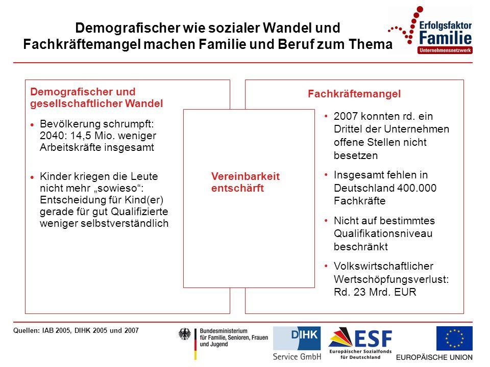 Demografischer wie sozialer Wandel und Fachkräftemangel machen Familie und Beruf zum Thema Quellen: IAB 2005, DIHK 2005 und 2007 Demografischer und gesellschaftlicher Wandel Bevölkerung schrumpft: 2040: 14,5 Mio.