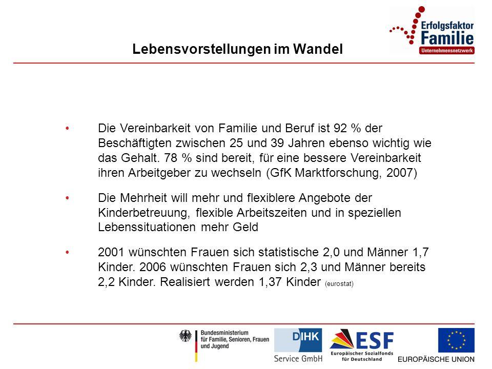 Lebensvorstellungen im Wandel Die Vereinbarkeit von Familie und Beruf ist 92 % der Beschäftigten zwischen 25 und 39 Jahren ebenso wichtig wie das Gehalt.