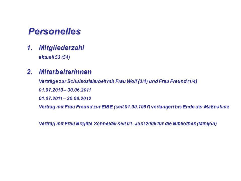 Personelles Personelles 1.Mitgliederzahl aktuell 53 (54) 2.Mitarbeiterinnen Verträge zur Schulsozialarbeit mit Frau Wolf (3/4) und Frau Freund (1/4) 0